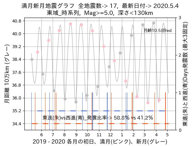 f:id:yoshihide-sugiura:20200506022305p:plain
