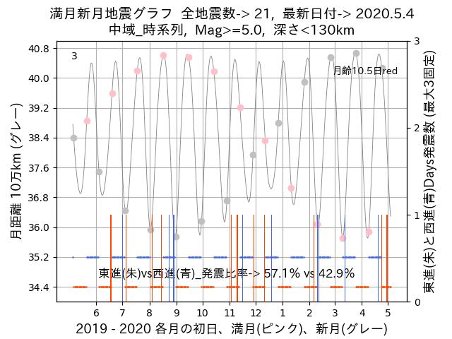 f:id:yoshihide-sugiura:20200506022403p:plain