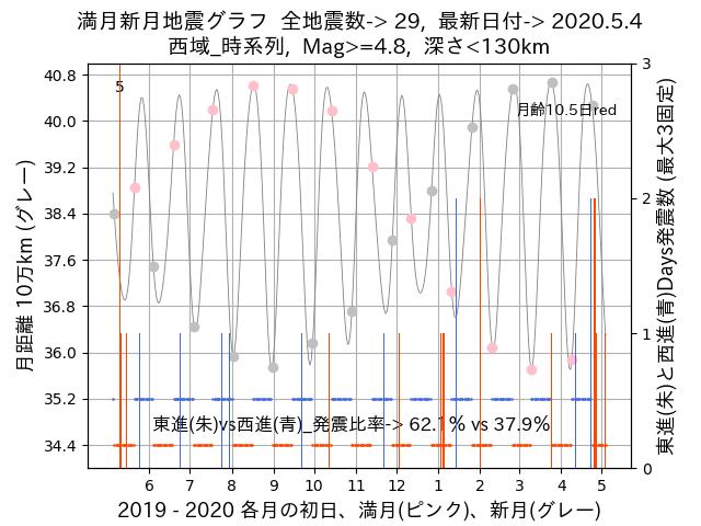 f:id:yoshihide-sugiura:20200506022508p:plain