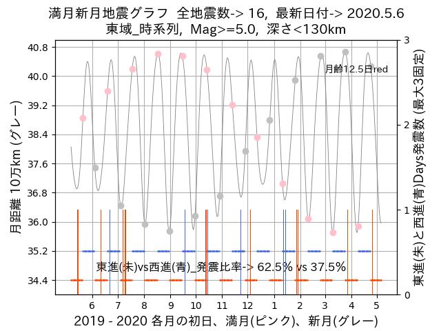 f:id:yoshihide-sugiura:20200508002427p:plain