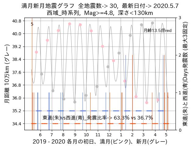 f:id:yoshihide-sugiura:20200509003114p:plain