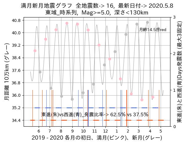 f:id:yoshihide-sugiura:20200510002328p:plain