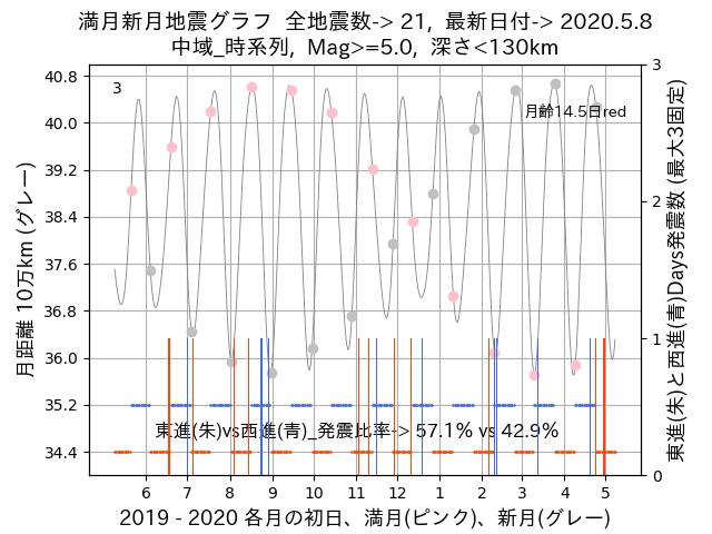 f:id:yoshihide-sugiura:20200510002421p:plain