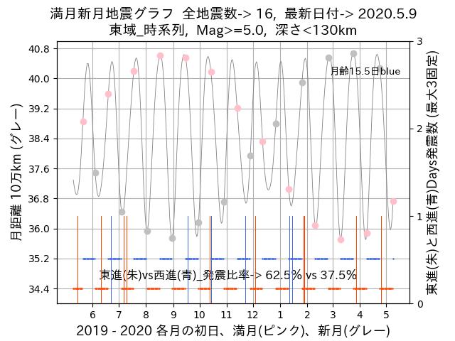 f:id:yoshihide-sugiura:20200511002211p:plain