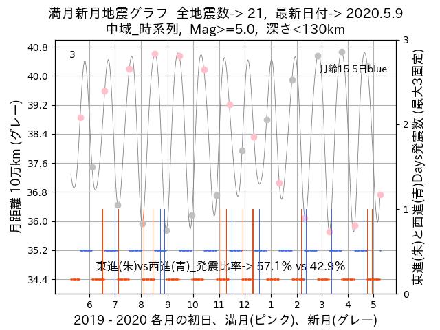 f:id:yoshihide-sugiura:20200511002325p:plain