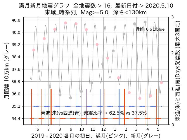 f:id:yoshihide-sugiura:20200512002222p:plain