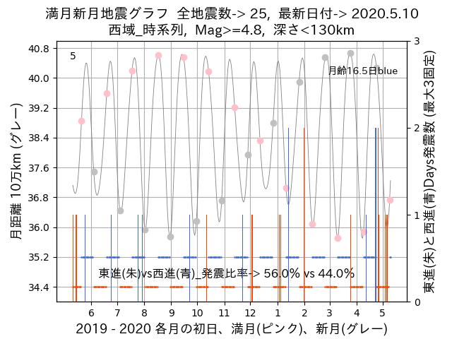 f:id:yoshihide-sugiura:20200512002424p:plain