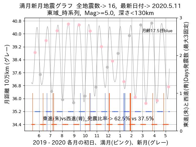 f:id:yoshihide-sugiura:20200513002135p:plain