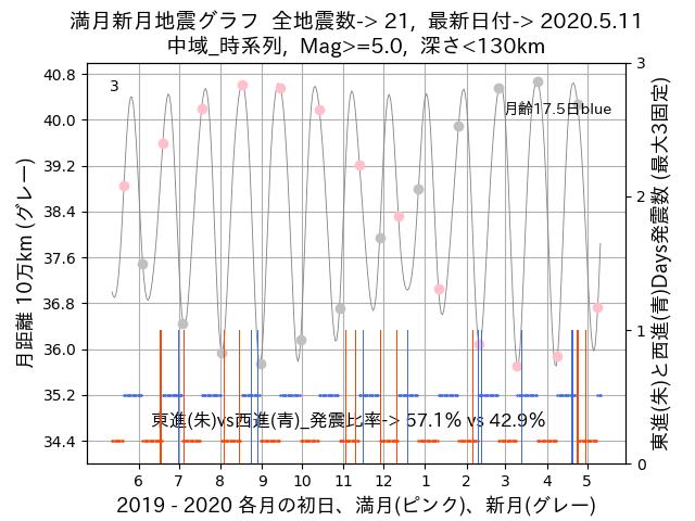 f:id:yoshihide-sugiura:20200513002227p:plain