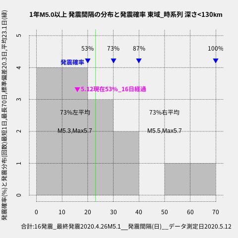 f:id:yoshihide-sugiura:20200514001823p:plain