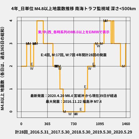 f:id:yoshihide-sugiura:20200531002520p:plain