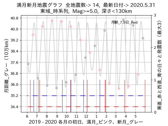 f:id:yoshihide-sugiura:20200602002726p:plain