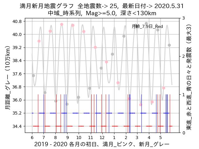f:id:yoshihide-sugiura:20200602002822p:plain