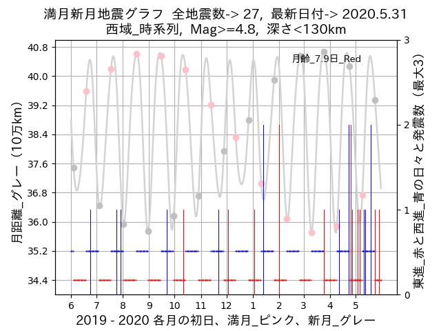 f:id:yoshihide-sugiura:20200602002917p:plain