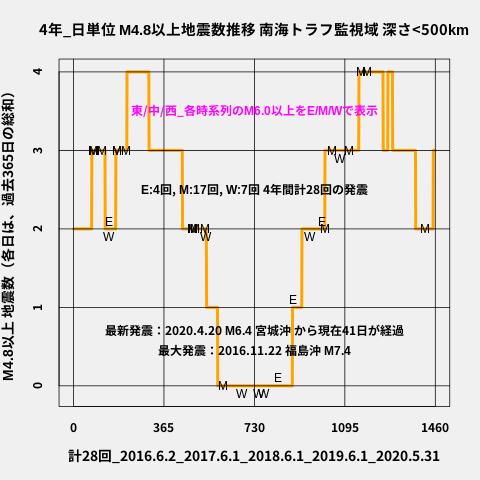 f:id:yoshihide-sugiura:20200602003006p:plain
