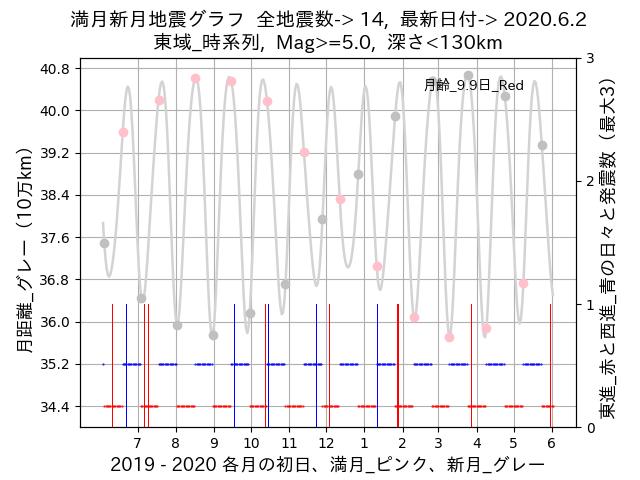 f:id:yoshihide-sugiura:20200604001522p:plain