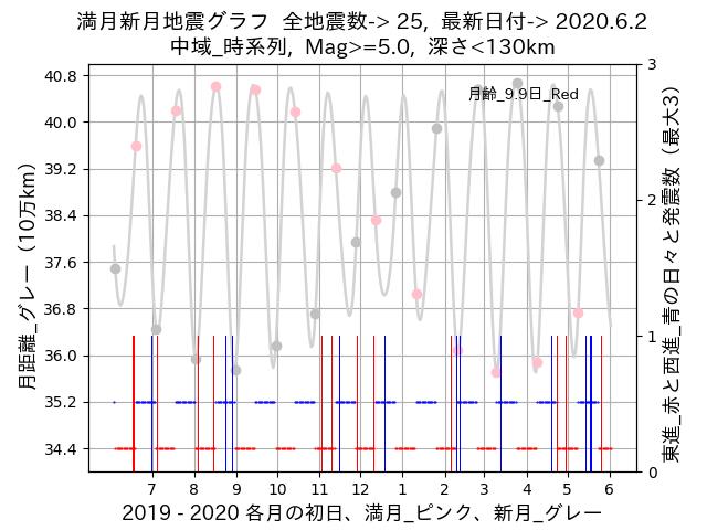 f:id:yoshihide-sugiura:20200604001622p:plain