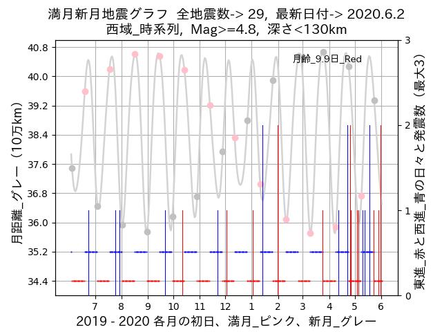 f:id:yoshihide-sugiura:20200604001718p:plain