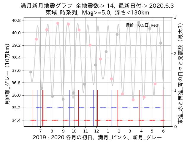 f:id:yoshihide-sugiura:20200605002123p:plain