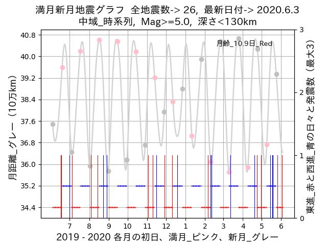 f:id:yoshihide-sugiura:20200605002223p:plain