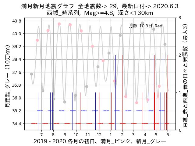 f:id:yoshihide-sugiura:20200605002322p:plain
