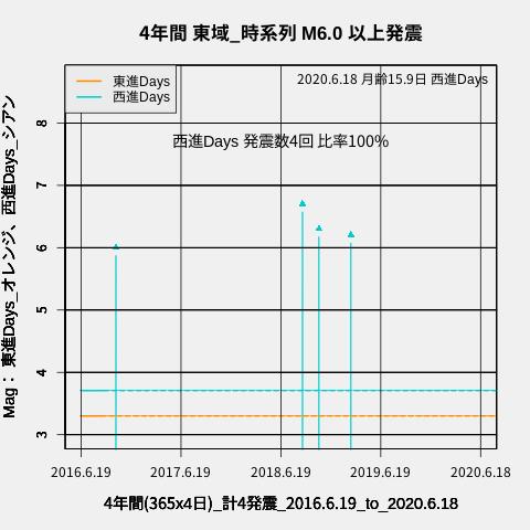 f:id:yoshihide-sugiura:20200620080947p:plain