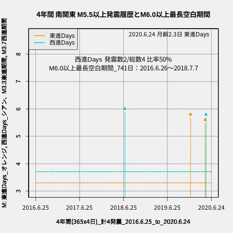f:id:yoshihide-sugiura:20200626032226p:plain