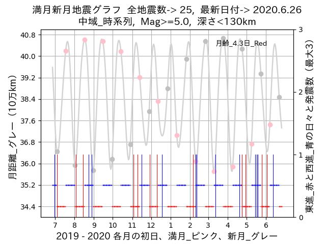 f:id:yoshihide-sugiura:20200628001802p:plain