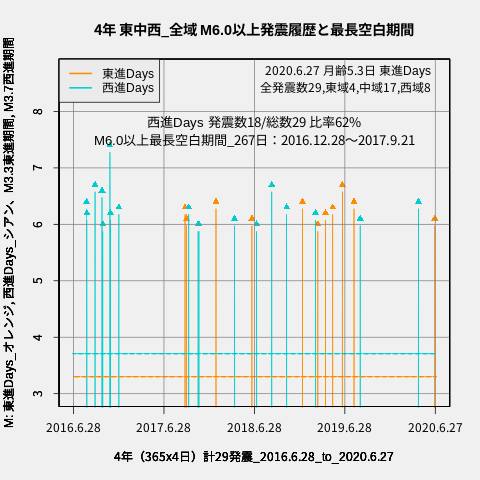 f:id:yoshihide-sugiura:20200629005808p:plain