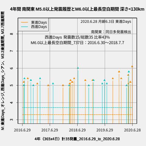 f:id:yoshihide-sugiura:20200630013219p:plain