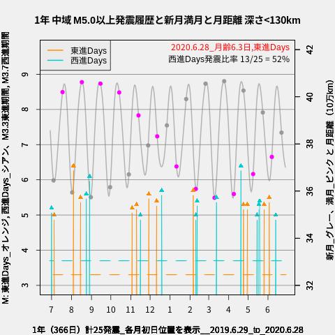f:id:yoshihide-sugiura:20200630013407p:plain