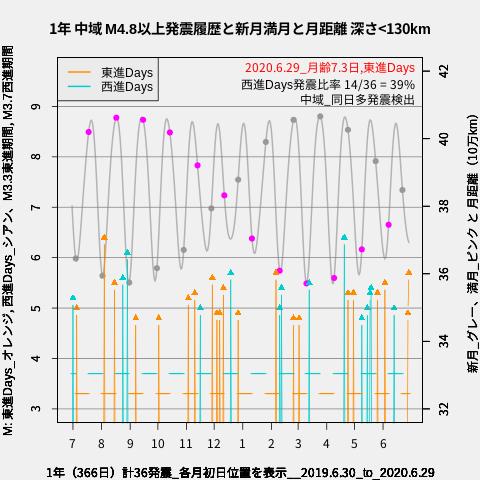 f:id:yoshihide-sugiura:20200701012343p:plain