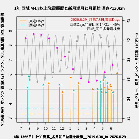 f:id:yoshihide-sugiura:20200701012516p:plain