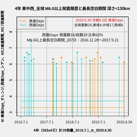 f:id:yoshihide-sugiura:20200702022812p:plain