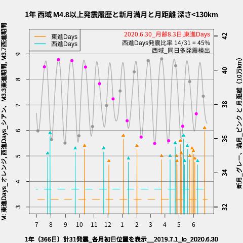 f:id:yoshihide-sugiura:20200702023149p:plain