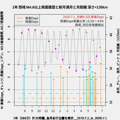 f:id:yoshihide-sugiura:20200703015110p:plain