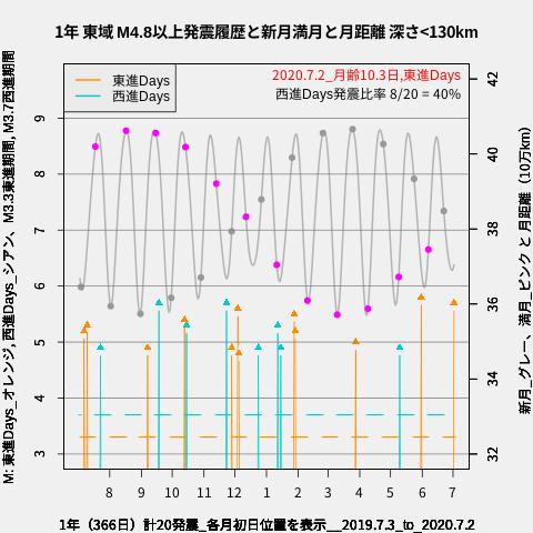 f:id:yoshihide-sugiura:20200704003120p:plain
