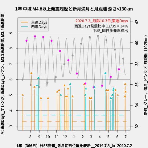 f:id:yoshihide-sugiura:20200704003243p:plain