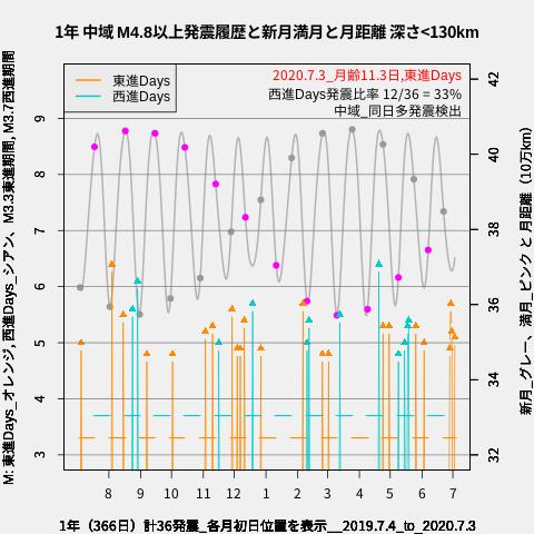 f:id:yoshihide-sugiura:20200705015716p:plain