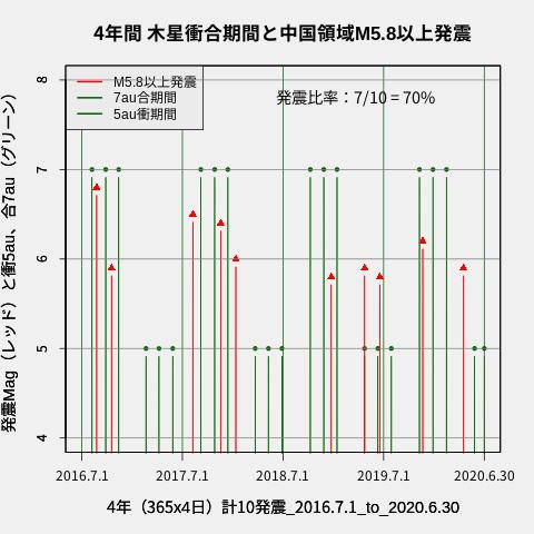 f:id:yoshihide-sugiura:20200705182455p:plain