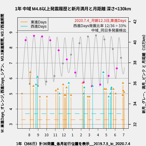 f:id:yoshihide-sugiura:20200706002858p:plain