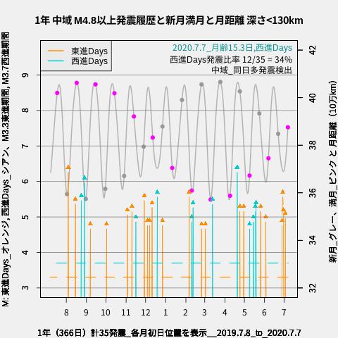 f:id:yoshihide-sugiura:20200709002100p:plain