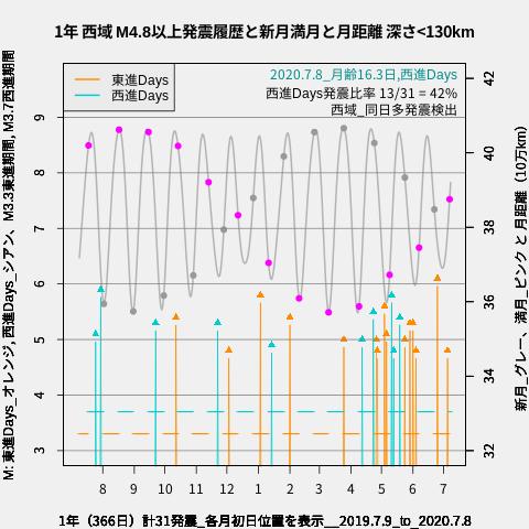 f:id:yoshihide-sugiura:20200710014448p:plain