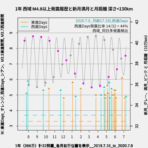 f:id:yoshihide-sugiura:20200711002032p:plain