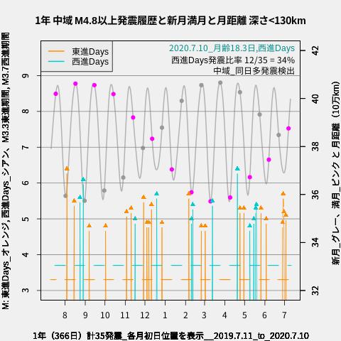 f:id:yoshihide-sugiura:20200712012554p:plain
