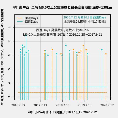 f:id:yoshihide-sugiura:20200714002330p:plain