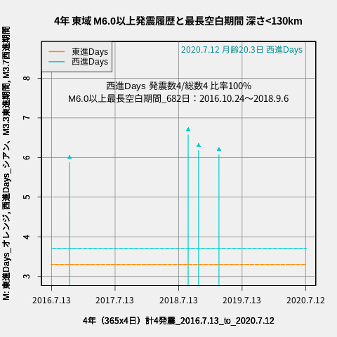 f:id:yoshihide-sugiura:20200714002427p:plain