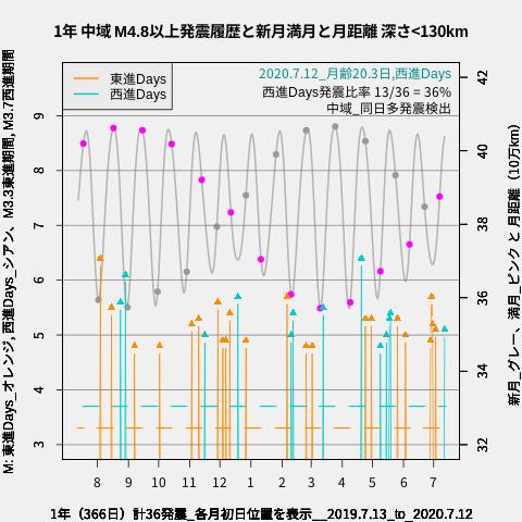 f:id:yoshihide-sugiura:20200714002545p:plain