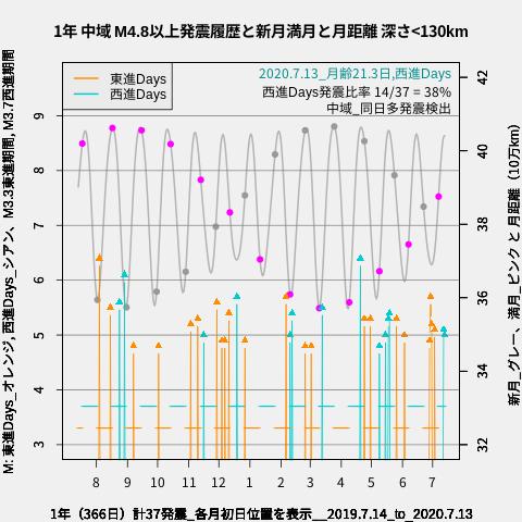 f:id:yoshihide-sugiura:20200715113513p:plain