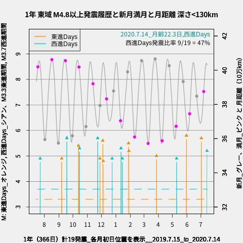 f:id:yoshihide-sugiura:20200716011125p:plain